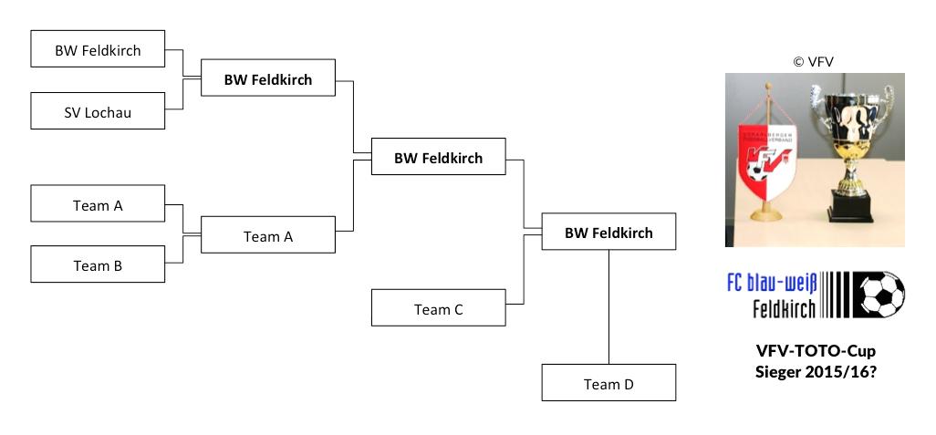 VFV_Cup